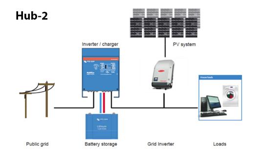 autoconsumo energia solar Fronius