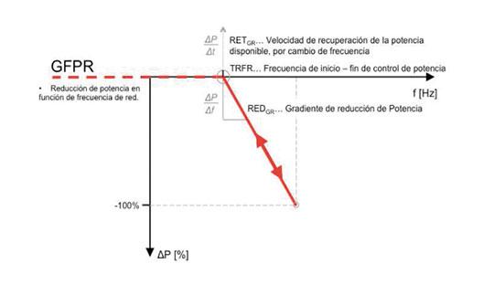 Comunicación GFPR