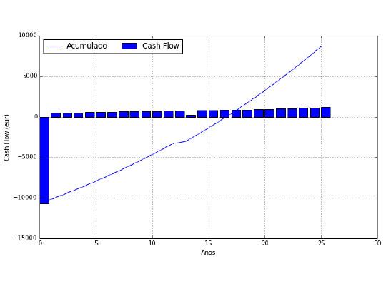 Rentabilidad del autoconsumo fotovoltaico con baterías