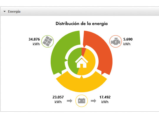 PV diesel: aporte fuentes