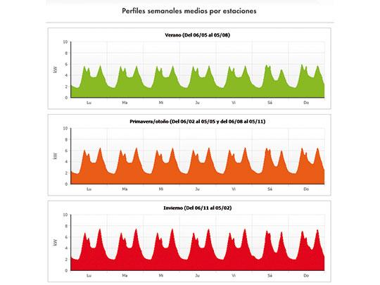 PV diesel consumo semanal